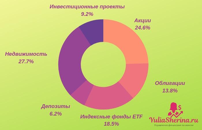 видыдиверсификацииинвестиционногопортфеля