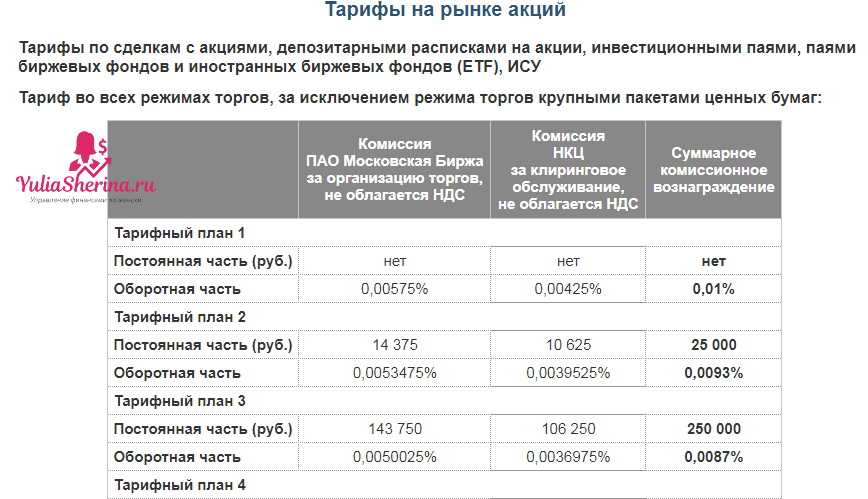 тарифымосковскойбиржи